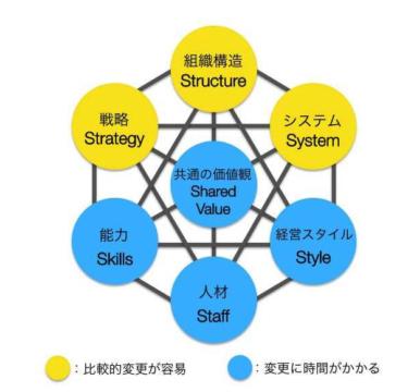 マッキンゼー式 「強い組織の7S」